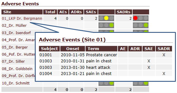 Adverse Events summary with drill-down to a more detailed view.