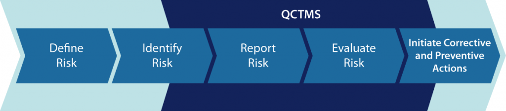 The process of Quality Risk Management according to ICH Q9